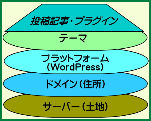 WEBサイトの構造