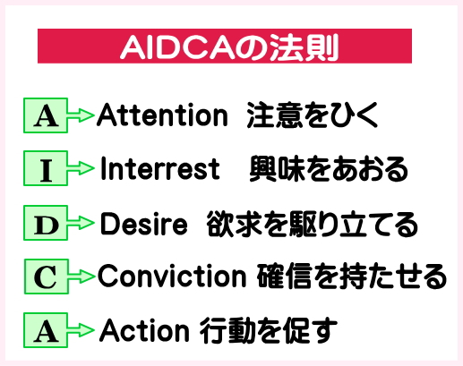 AIDCAの法則